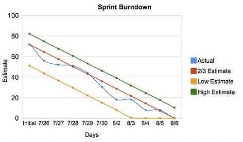 Example burndown using range estimates