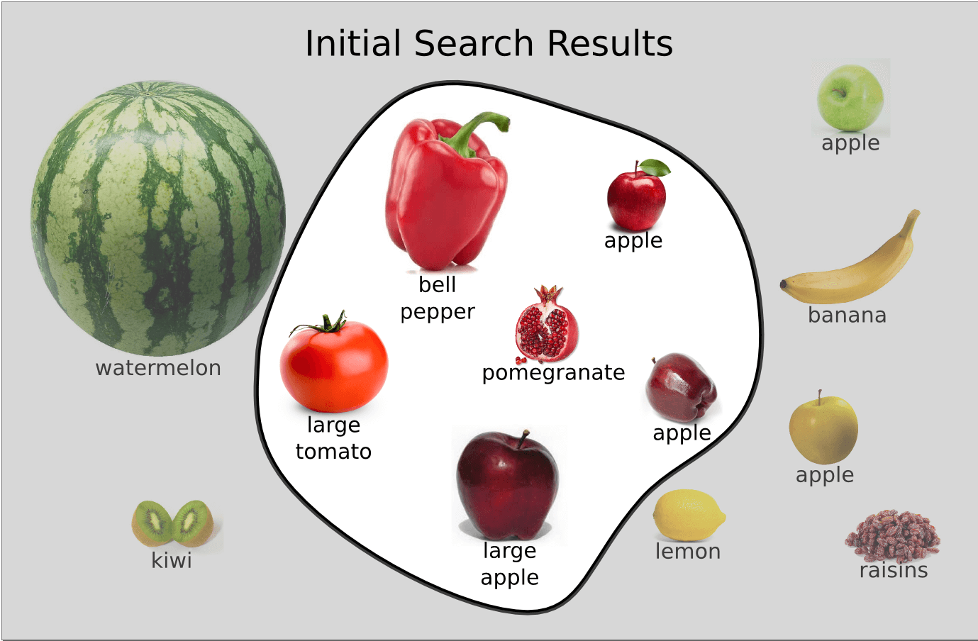 Illustration of documents and results in the search for apples