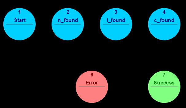 Fsm_parsing_word_nice (1)