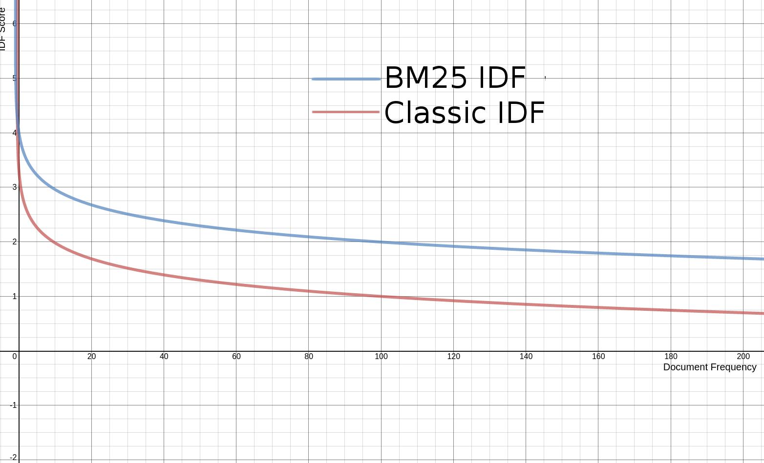 BM25 IDF vs Lucene Classic IDF