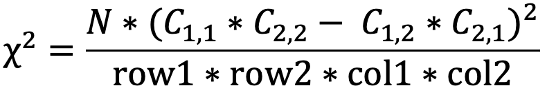 Chi Square Simplified Equation for 2x2 matrix