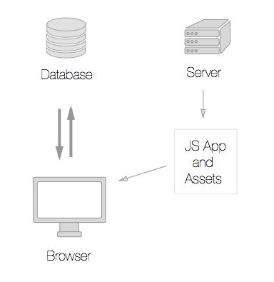 Client-Side Application Architecture