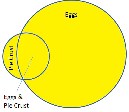 Apple crust overlap