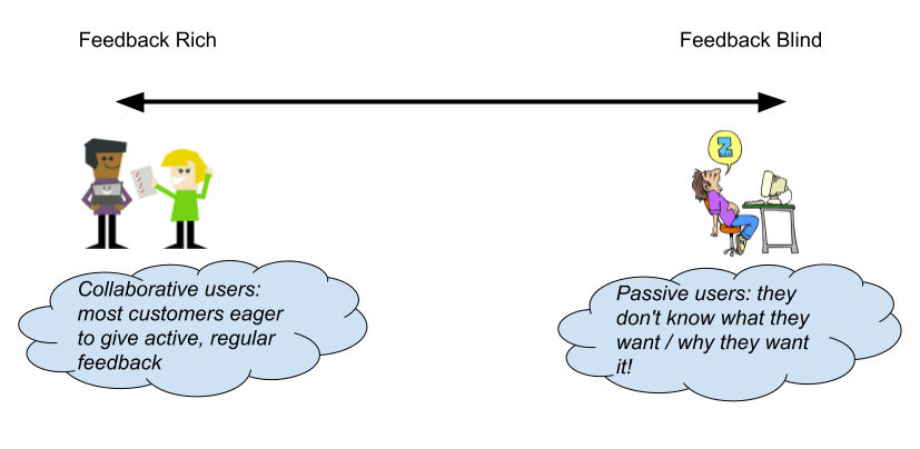 feedback blind vs rich spectrum