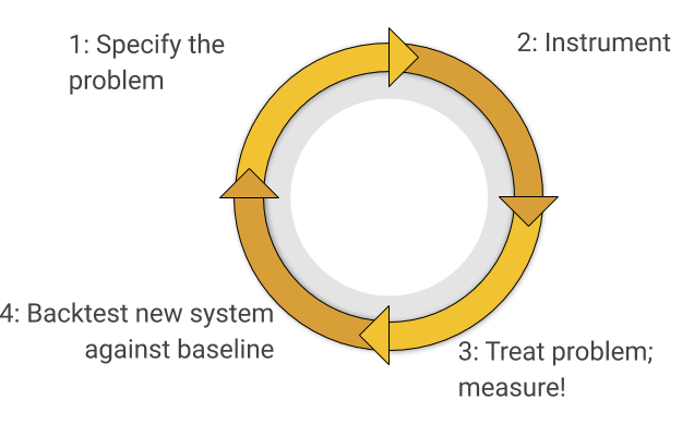 feedback loop 1