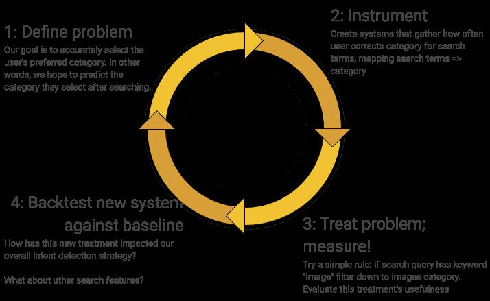 feedback loop applied to example