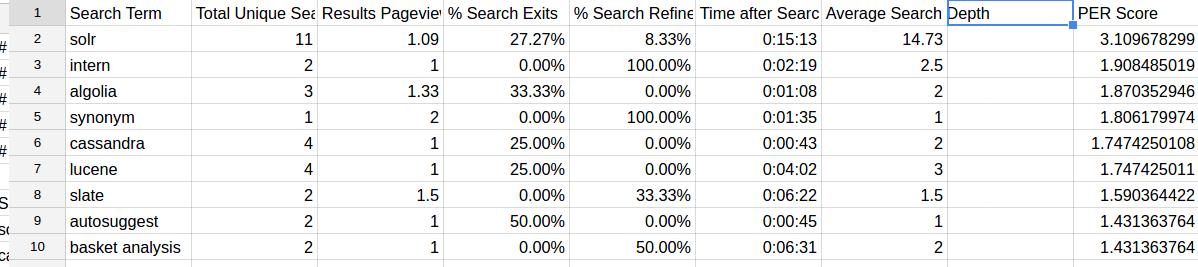 OSC's search keywords in a spreadsheet by PER score