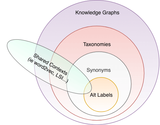 A Synonym By Any Other Name From Alt Labels To Knowledge Graphs Opensource Connections Synonyms for discipline in free thesaurus. knowledge graphs