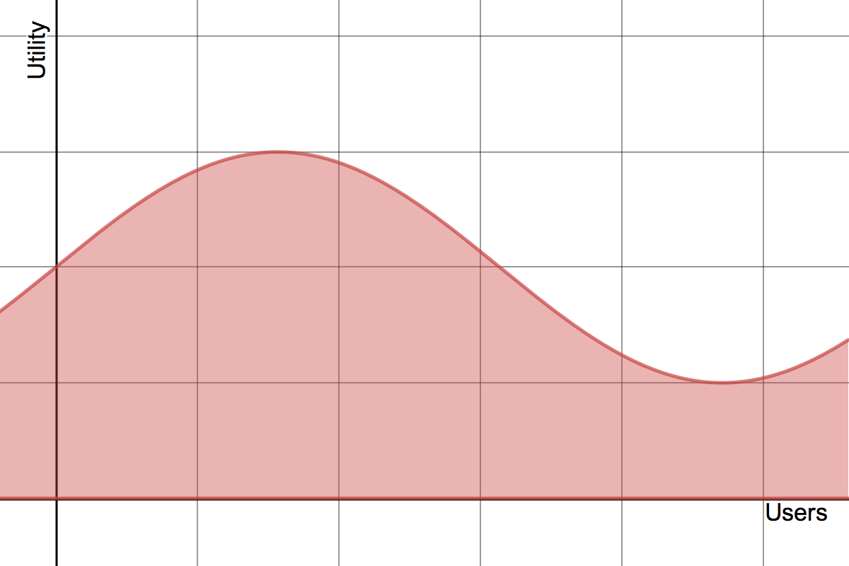 Graph of utility over users