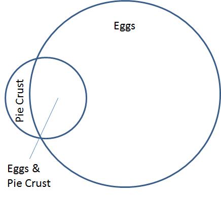 Venn diagram of pie crust vs eggs