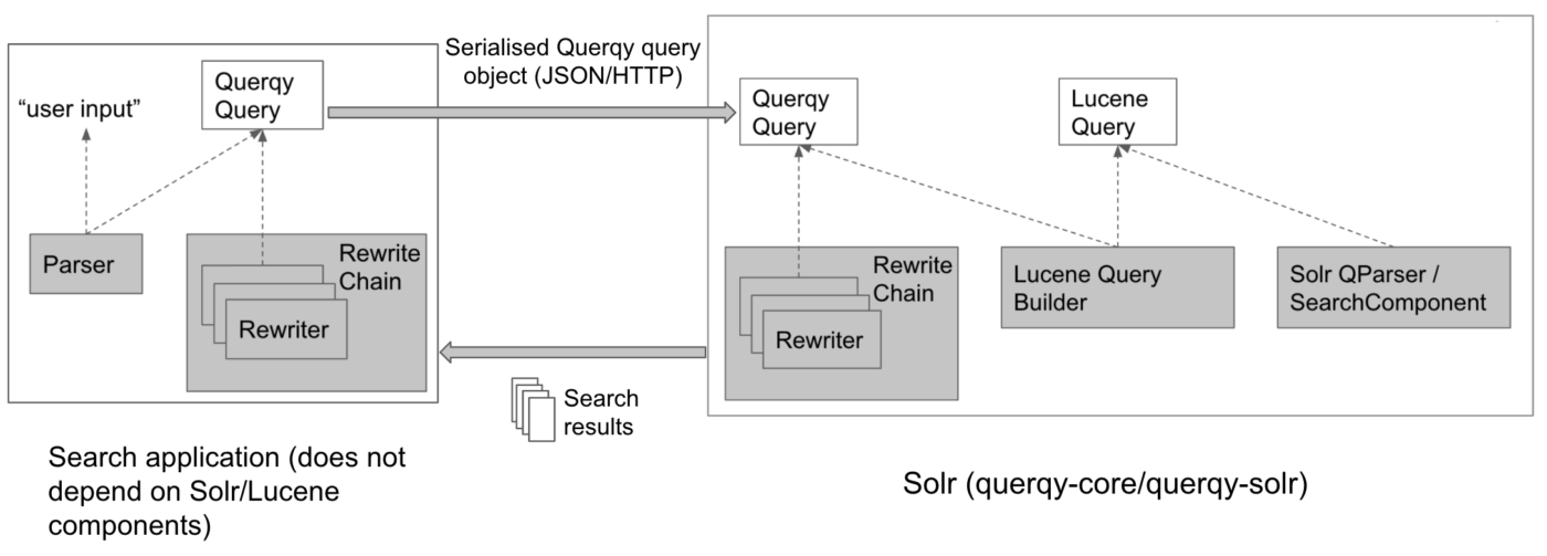 External query rewriting with Querqy